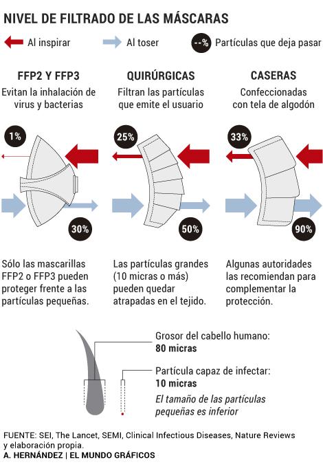 Mascarillas Endofarma